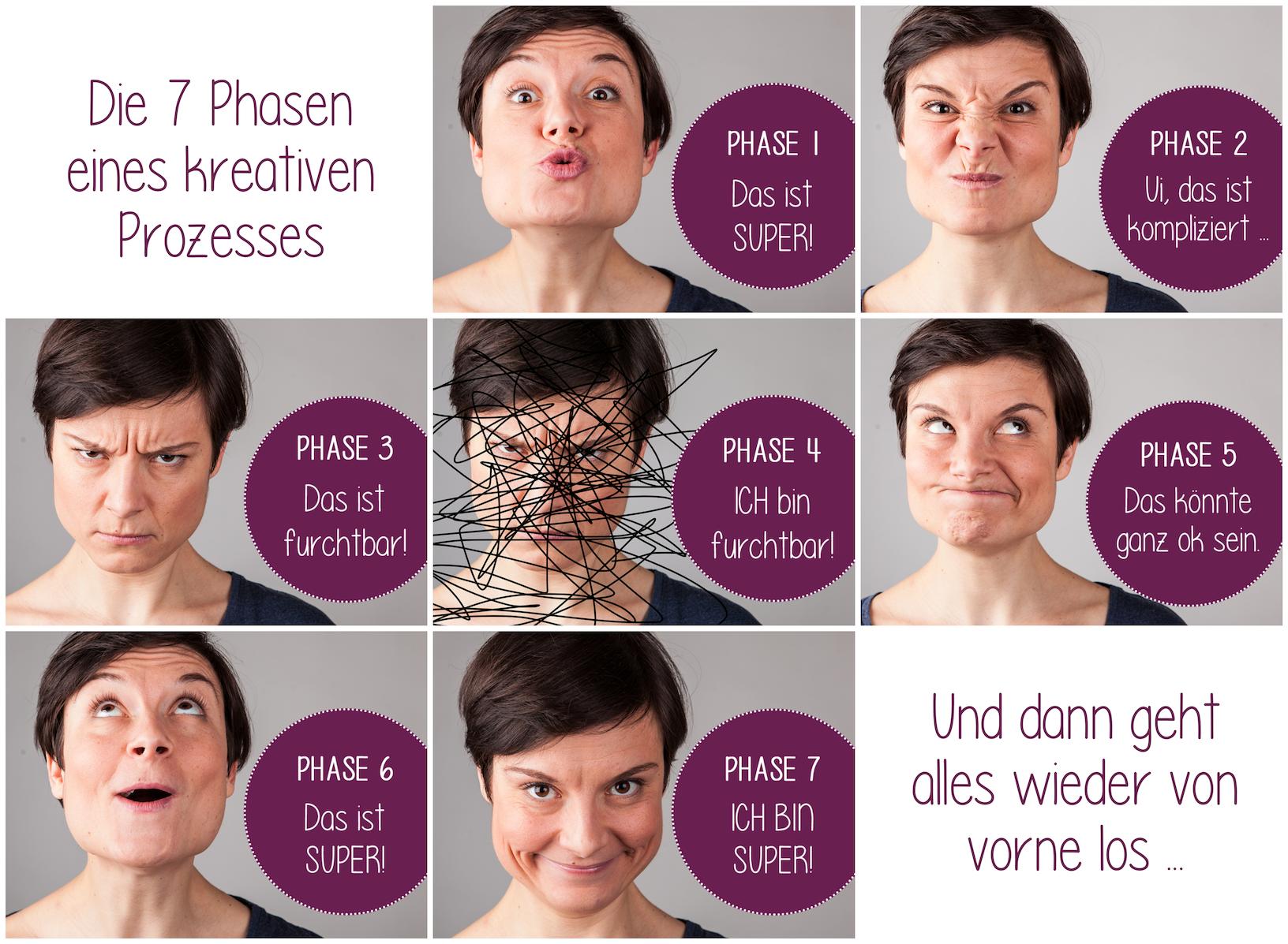 Die 7 Phasen eines kreativen Prozesses à la Lena Raubaum