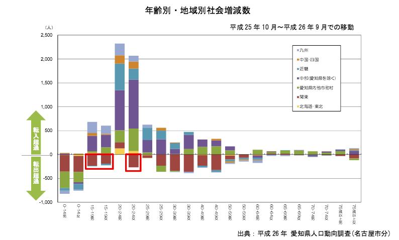 愛知県人口動向調査