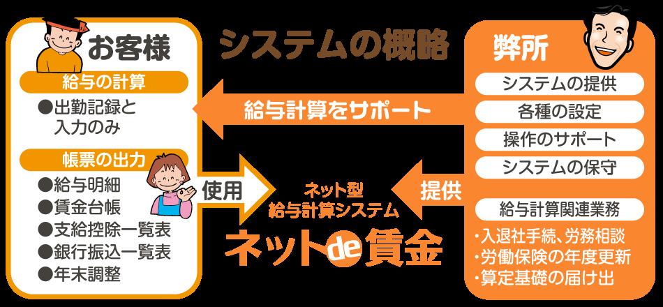 ネットde賃金(クラウド型の給与計算システム)のシステム概略図【新潟市の社会保険労務士法人 大矢社労士事務所】