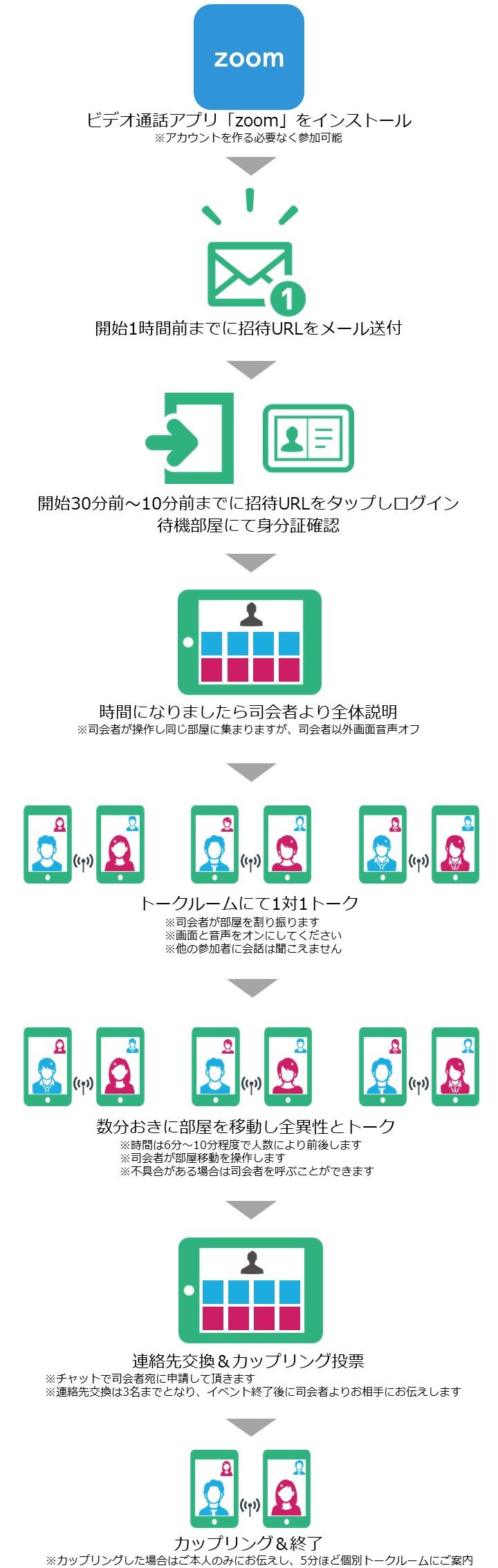 オンライン婚活の流れ 神奈川 小田原