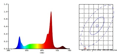 Led Pflanzenlampe CBD Horizon Altum