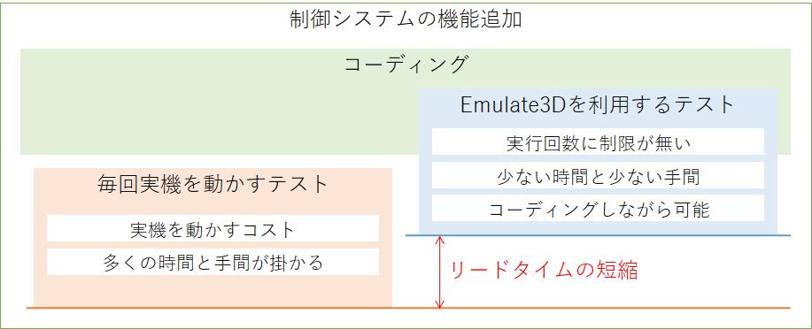制御システムの機能追加 コーディング 毎回実機を動かすテスト 実機を動かすテスト 多くの手間と時間が掛かる Demo3Dを利用するテスト 実行回数に制限がない 少ない時間と少ない手間 コーディングしながら可能 リードタイムの短縮