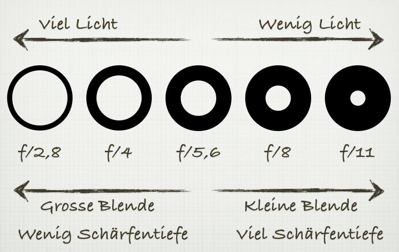 Bildquelle: https://neunzehn72.de/warum-kleine-blenden-eine-grosse-zahl-haben/
