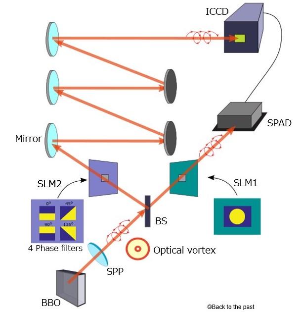 グラスゴー大学の研究論文「Imaging Bell-type nonlocal behavior」を元にBTTPが作成。