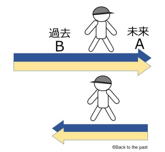 過去へのタイムトラベル【図3】