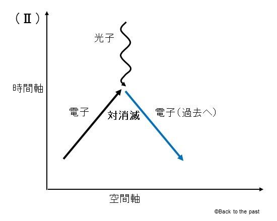 ファインマン図2