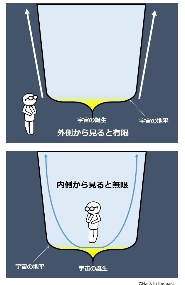 図2 外側から見ると有限だが、内側から見ると無限