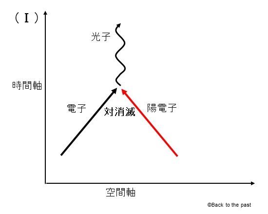 ファインマン図1