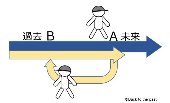 過去へのタイムトラベル【図1】