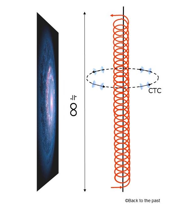 無限に近い長さをもつ回転レーザー