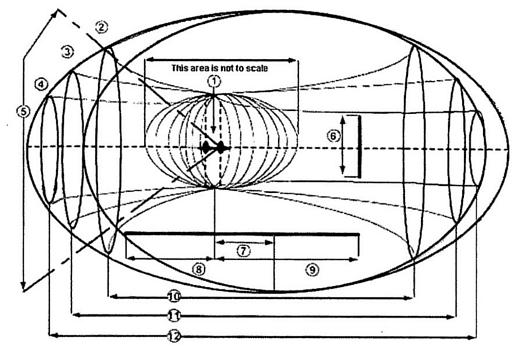 タイムマシン動作中に生成されるフィールド形状と時間ベクトルの図