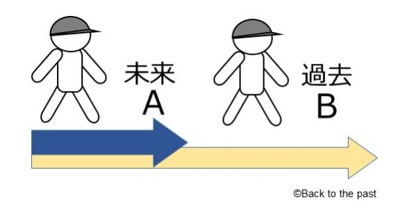 過去へのタイムトラベル【図2】