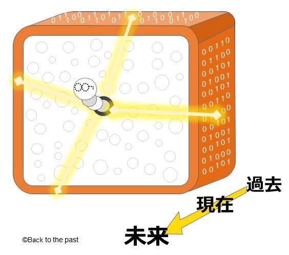 食パンを使ったホログラフィー原理の説明
