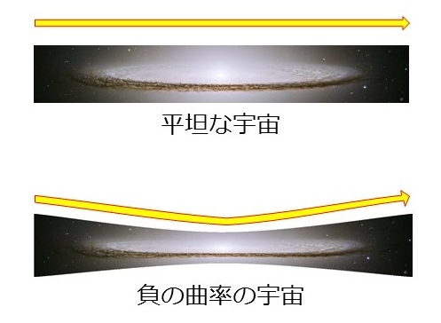 図1 平坦な宇宙と負の曲率の宇宙