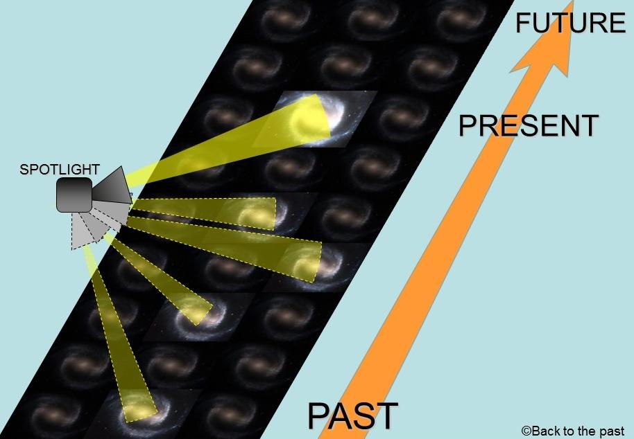 スポットライト理論イメージ