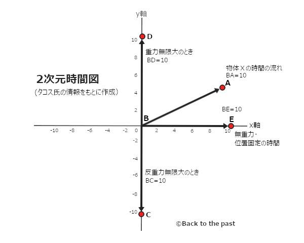 2次元時間図BTTPアレンジ版