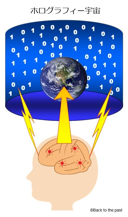 脳がホログラフィー宇宙にアクセス