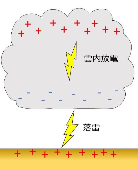 雷の発生の仕組み