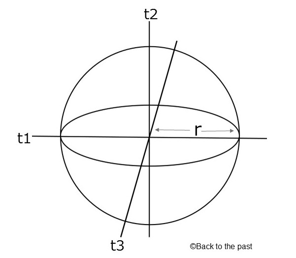 半径rの球面