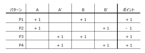 すべての扉が+1の場合の組み合わせ