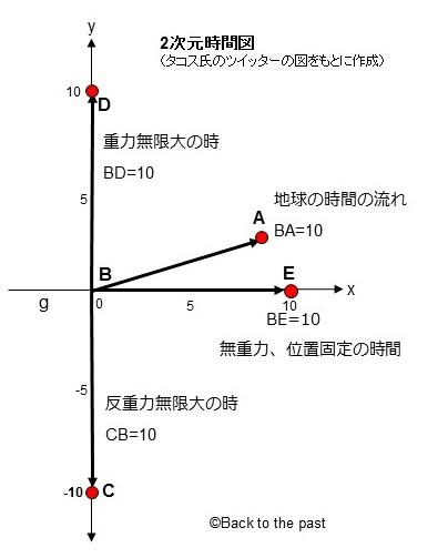 2次元時間図(タコス氏の図から書き起こし)