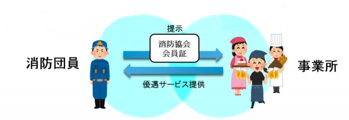香川県 消防団員応援制度
