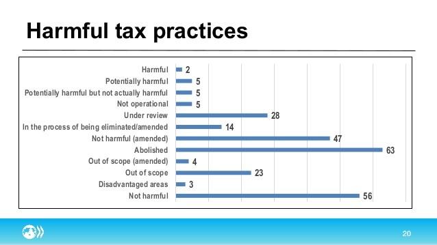 Bucher Tax AG, Schweiz, Steuern, Luzern, Zug, International, OECD, BEPS, Gewinnsteuern, Steuerplanung, Steuerberatung, Unternehmen, Einsprache, Steuererklärng, Ansiedlung, Unternehmensnachfolge, Referate, Schulungen, STAF, direkte Bundessteuer, Scheidung