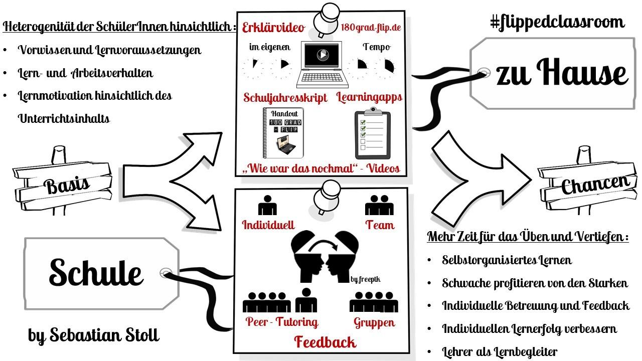 Infos zum Konzept - Flipped Classroom - Sebastian Stoll