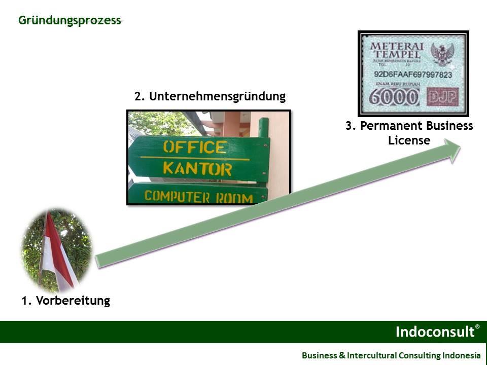 Schritte zur Unternehmensgründung in Indonesien