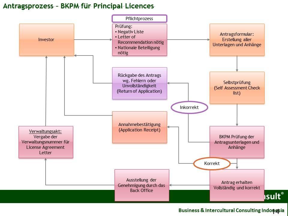 Der Prozess der Permit License für Geschäfte in Indonesien