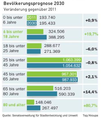 Bevölkerungsprognose 2030