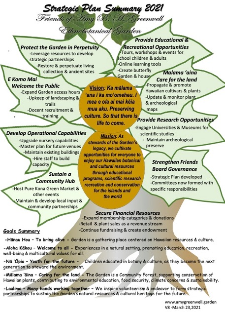 Amy Greenwell Ethnobotanical Garden Strategic Plan, 2021