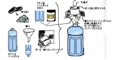 炭で水道水浄化