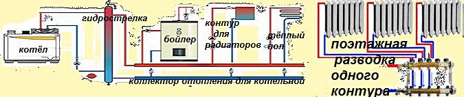 Схема отопления частного дома. Коллектор отопления котельной на 3 контура с гидрострелкой.