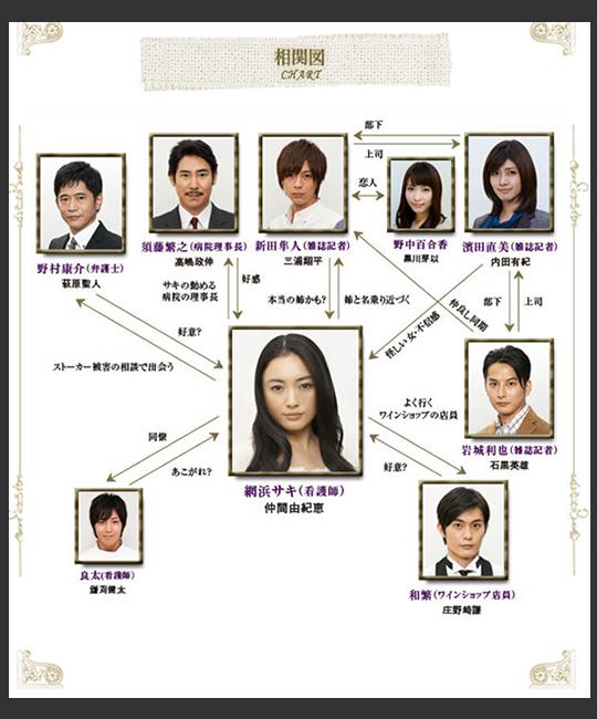 『ドラマ』サキ相関図