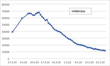 Infektiöse Covid-19 Deutschland, Stand: 26.05.20, berechnet aus Zahlen der täglichen Veröffentlichung der Berliner Morgenpost