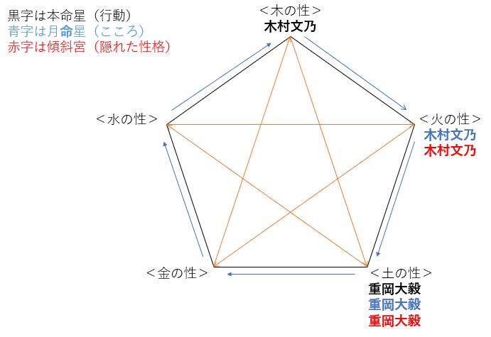 ドラマ『#家族募集します』の重岡大毅さんと木村文乃さんの性格・運気・相性は?