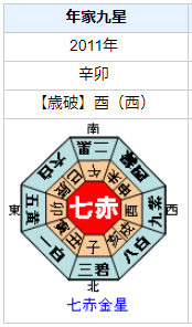 瀧本美織さんの性格・運気・運勢とは?