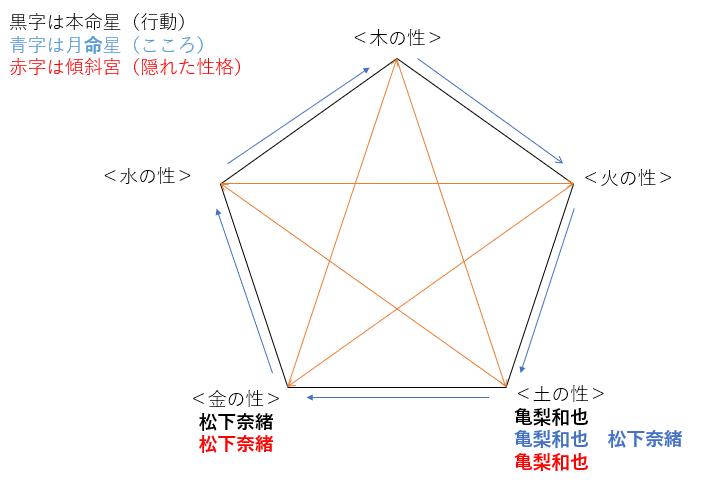 ドラマ『レッドアイズ 監視捜査班』の亀梨和也さんと松下奈緒さんの性格・運気・相性は?