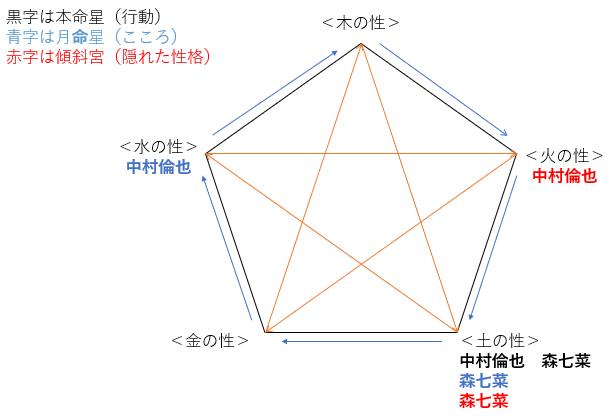 ドラマ『この恋あたためますか』の中村倫也さんと森七菜さんの性格・運気・相性は?