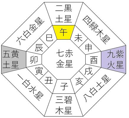 九星気学で運勢が強いのは?81通りの本命星・月命星・傾斜宮の組合せを見てみると