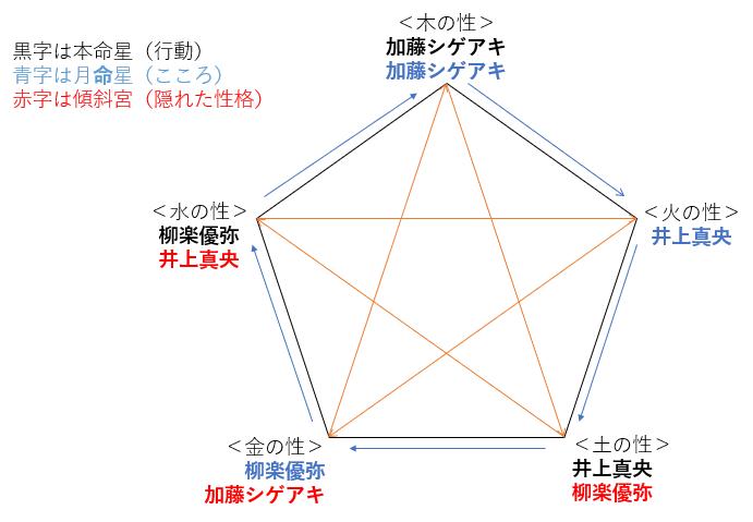 ドラマ『二月の勝者-絶対合格の教室-』の柳楽優弥さん・井上真央さん・加藤シゲアキさんの性格・運気・相性は?