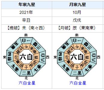 菅義偉内閣総理大臣の2021年の運気・運勢とは?