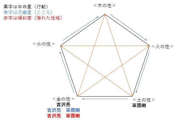 『青天を衝け』で共演する草彅剛さんと吉沢亮さんの性格・運気・相性は?