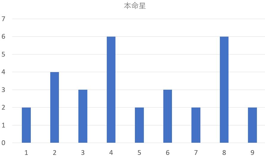 歴代の長野県知事を九星気学と宿曜占星術で見てみると?共通点は?