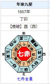 尾高(渋沢)平九郎の性格・運気・運勢とは?