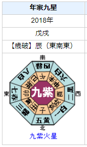 生駒里奈さんの性格・運気・運勢とは?