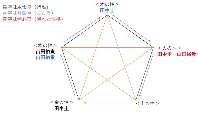 ドラマ『先生を消す方程式。』の田中圭さんと山田裕貴さんの性格・運気・相性は?