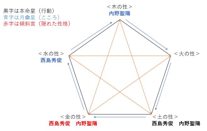 『きのう何食べた?』の西島秀俊さんと内野聖陽さんの性格・運気・相性とは?