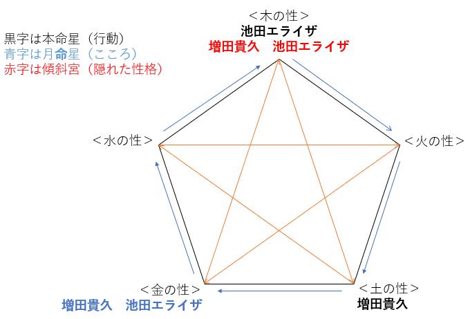 ドラマ『古見さんは、コミュ症です。』の増田貴久さんと池田エライザさんの性格・運気・相性は?